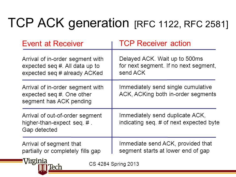TCP ACK generation [RFC 1122, RFC 2581]